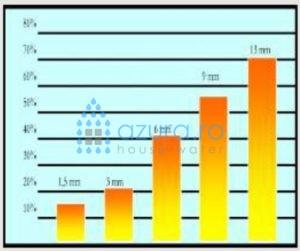 Grafic crestere energie depuneri calcar