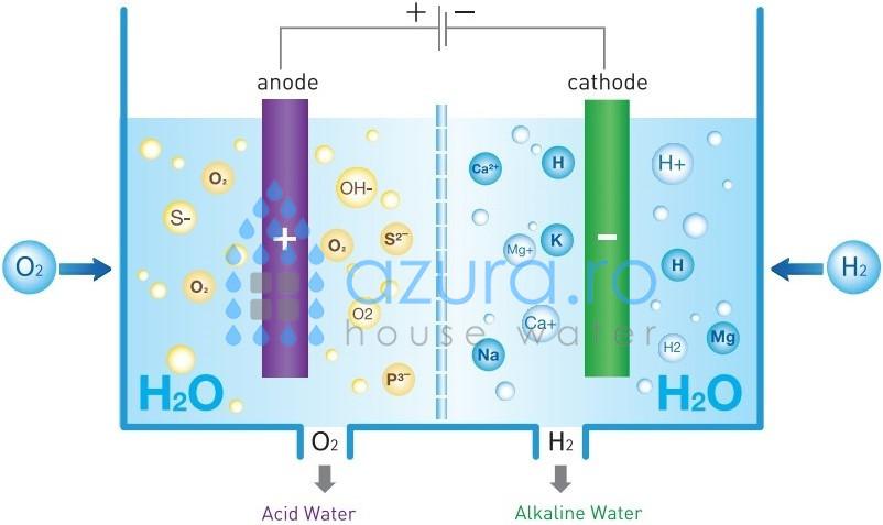 Cum functioneaza un ionizator de apa